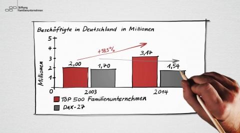 Stiftung Familenunternehmen - Erklärfilm
